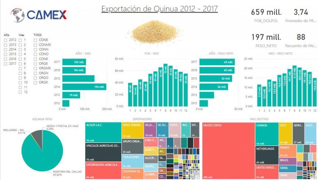 investigacion de mercado - exportacion de quinua - curso de comercio exterior